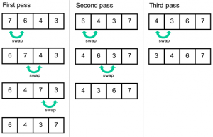 Bubble sort examples in python - python coding