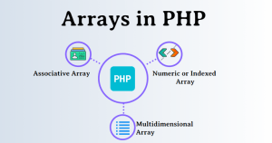 Deleting an element from an array in PHP