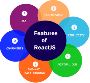 What are the features of React JS?