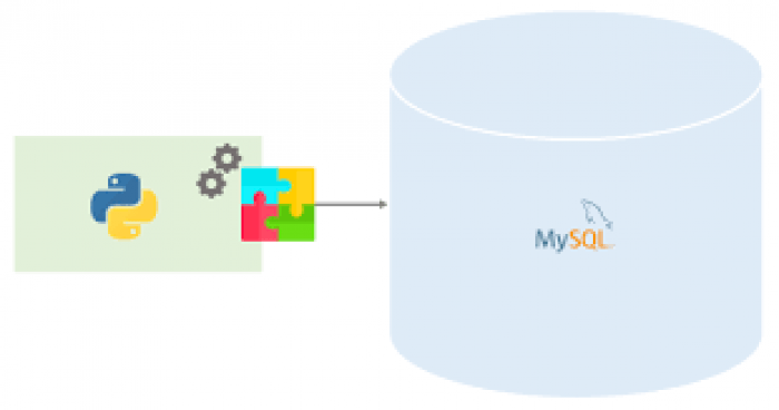 How do I connect to a MySQL Database in Python?
